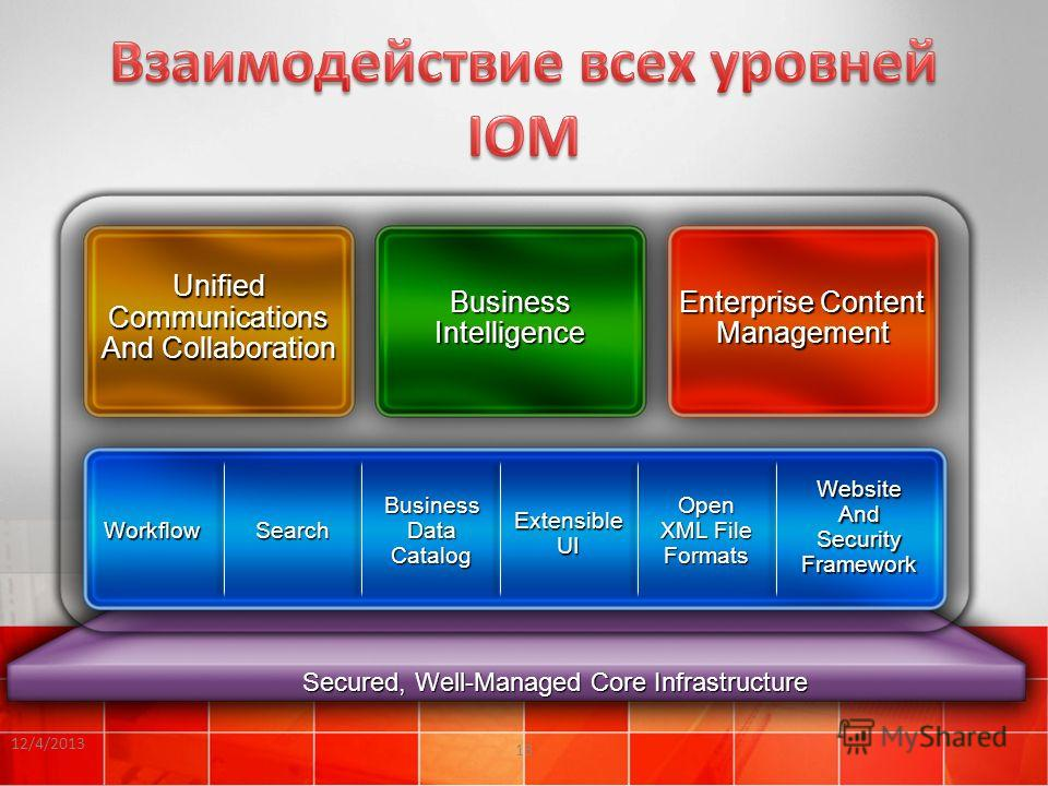 12/4/2013 13 Secured, Well-Managed Core Infrastructure Business Intelligence Enterprise Content Management Workflow Search Business Data Catalog Extensible UI Open XML File Formats Website And Security Framework Unified Communications And Collaborati