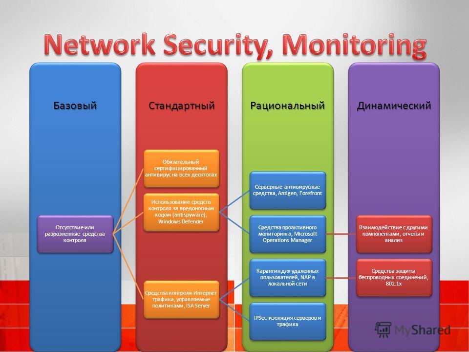 ДинамическийРациональныйСтандартныйБазовый Отсутствие или разрозненные средства контроля Обязательный сертифицированный антивирус на всех десктопах Использование средств контроля за вредоносным кодом (antispyware), Windows Defender Серверные антивиру
