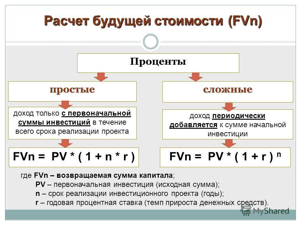 Расчет будущей стоимости (FVn) где FVn – возвращаемая сумма капитала; PV – первоначальная инвестиция (исходная сумма); n – срок реализации инвестиционного проекта (годы); r – годовая процентная ставка (темп прироста денежных средств). Проценты просты