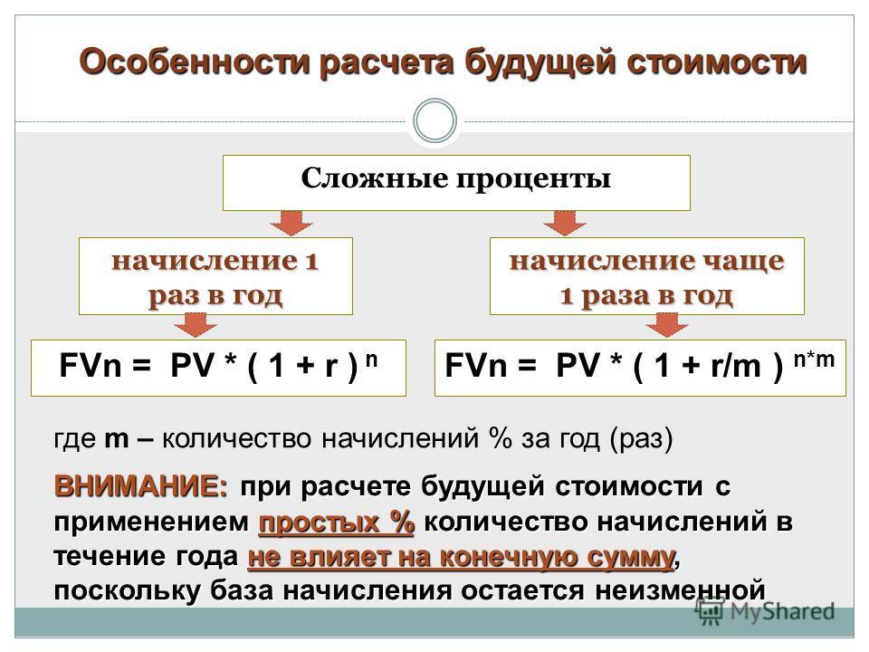 Особенности расчета будущей стоимости где m – количество начислений % за год (раз) Сложные проценты начисление 1 раз в год начисление чаще 1 раза в год FVn = PV * ( 1 + r ) n FVn = PV * ( 1 + r/m ) n*m ВНИМАНИЕ: при расчете будущей стоимости с примен