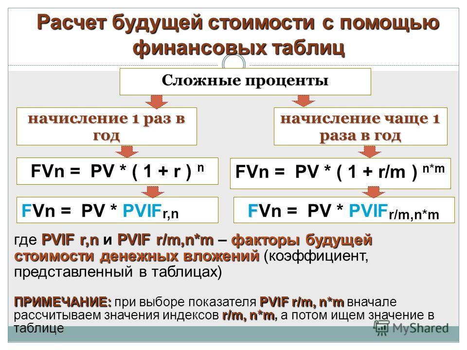 Расчет будущей стоимости с помощью финансовых таблиц FVn = PV * ( 1 + r/m ) n*m Сложные проценты начисление 1 раз в год начисление чаще 1 раза в год FVn = PV * ( 1 + r ) n FVn = PV * PVIF r,n F FVn = PV * PVIF r/m,n*m PVIF r,nPVIF r/m,n*mфакторы буду