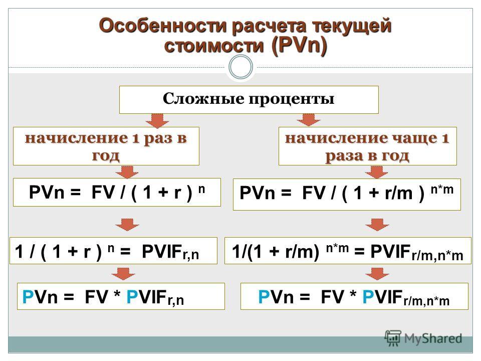 Особенности расчета текущей стоимости (PVn) PVn = FV / ( 1 + r/m ) n*m Сложные проценты начисление 1 раз в год начисление чаще 1 раза в год PVn = FV / ( 1 + r ) n 1 / ( 1 + r ) n = PVIF r,n 1/(1 + r/m) n*m = PVIF r/m,n*m PVn = FV * PVIF r,n PVn = FV