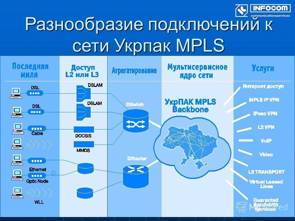Разнообразие подключений к сети Укрпак MPLS
