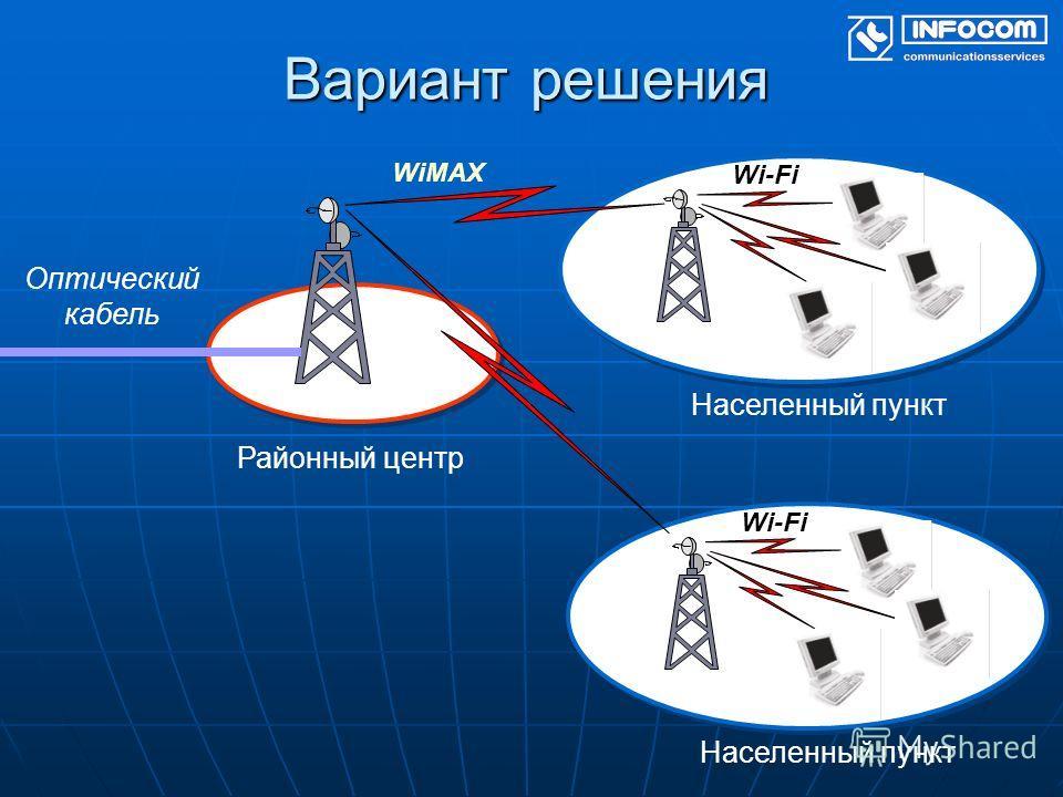 Вариант решения Районный центр WiMAX Населенный пункт Wi-Fi Оптический кабель Населенный пункт Wi-Fi