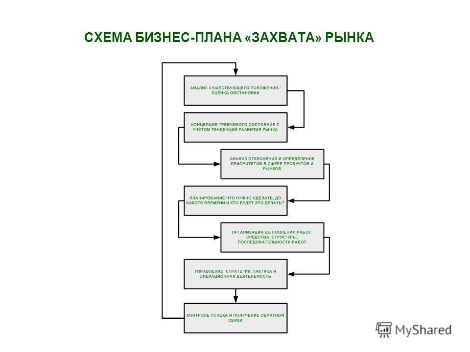 СХЕМА БИЗНЕС-ПЛАНА «ЗАХВАТА» РЫНКА