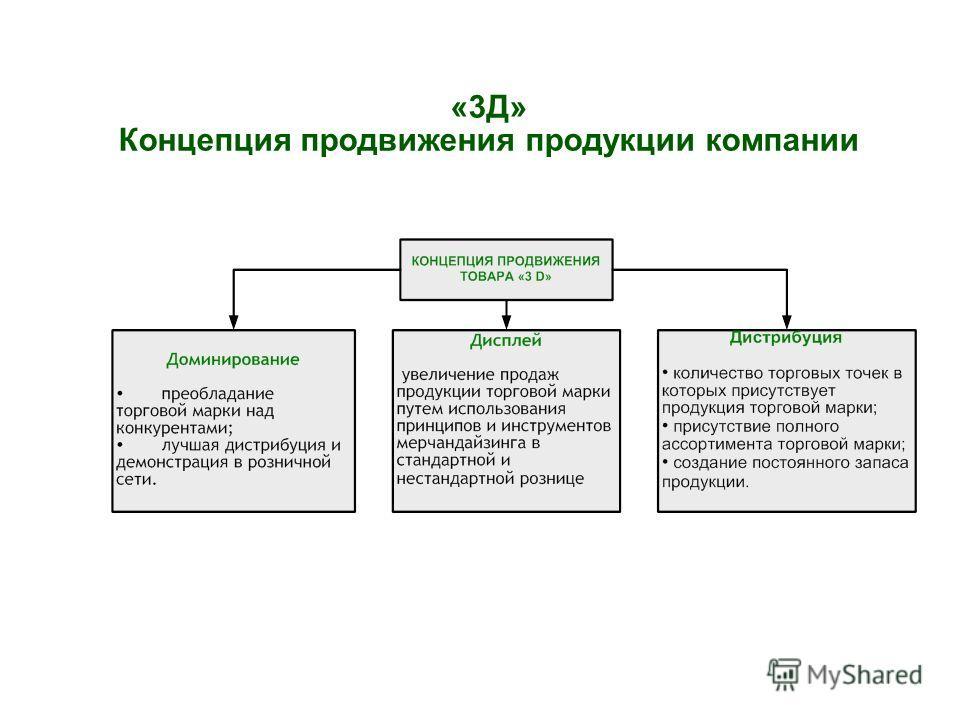 «3Д» Концепция продвижения продукции компании