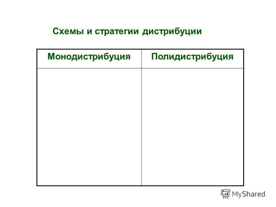 Схемы и стратегии дистрибуции МонодистрибуцияПолидистрибуция