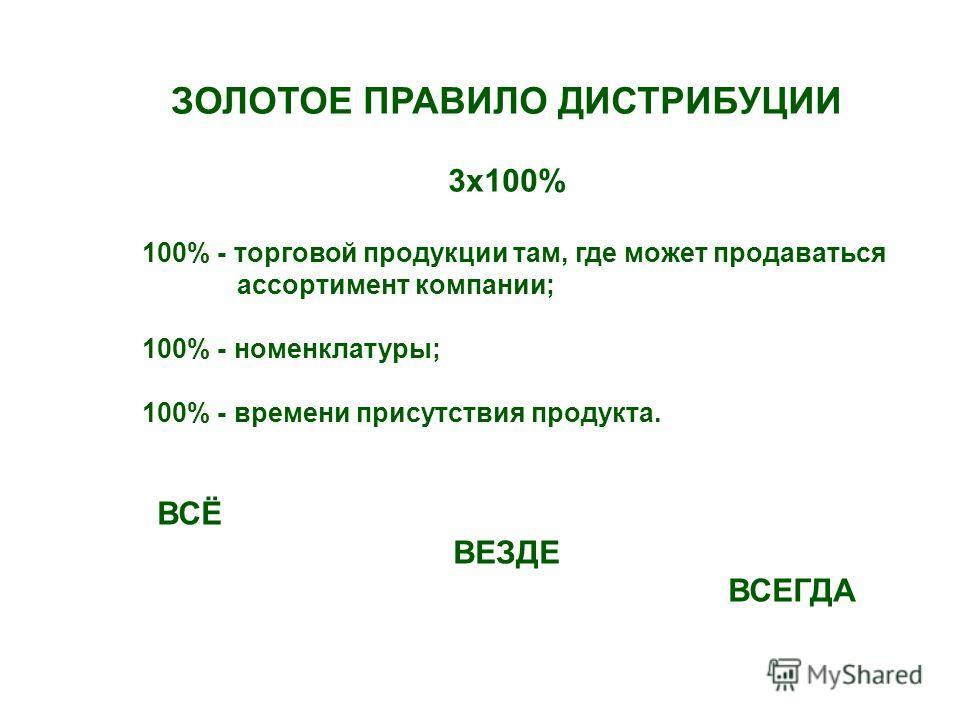 ЗОЛОТОЕ ПРАВИЛО ДИСТРИБУЦИИ 3х100% 100% - торговой продукции там, где может продаваться ассортимент компании; 100% - номенклатуры; 100% - времени присутствия продукта. ВСЁ ВЕЗДЕ ВСЕГДА