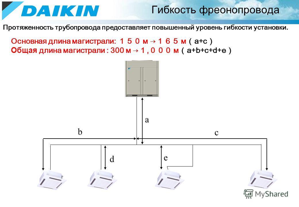 Гибкость фреонопровода Основная длина магистрали: м мa+c Общая длина магистрали : 300 м, мa+b+c+d+e a b c d e Протяженность трубопровода предоставляет повышенный уровень гибкости установки.