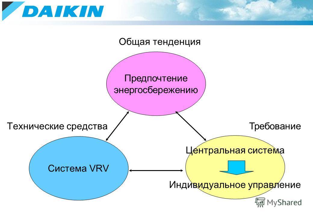 Предпочтение энергосбережению Система VRV Центральная система Индивидуальное управление Общая тенденция Технические средства Требование