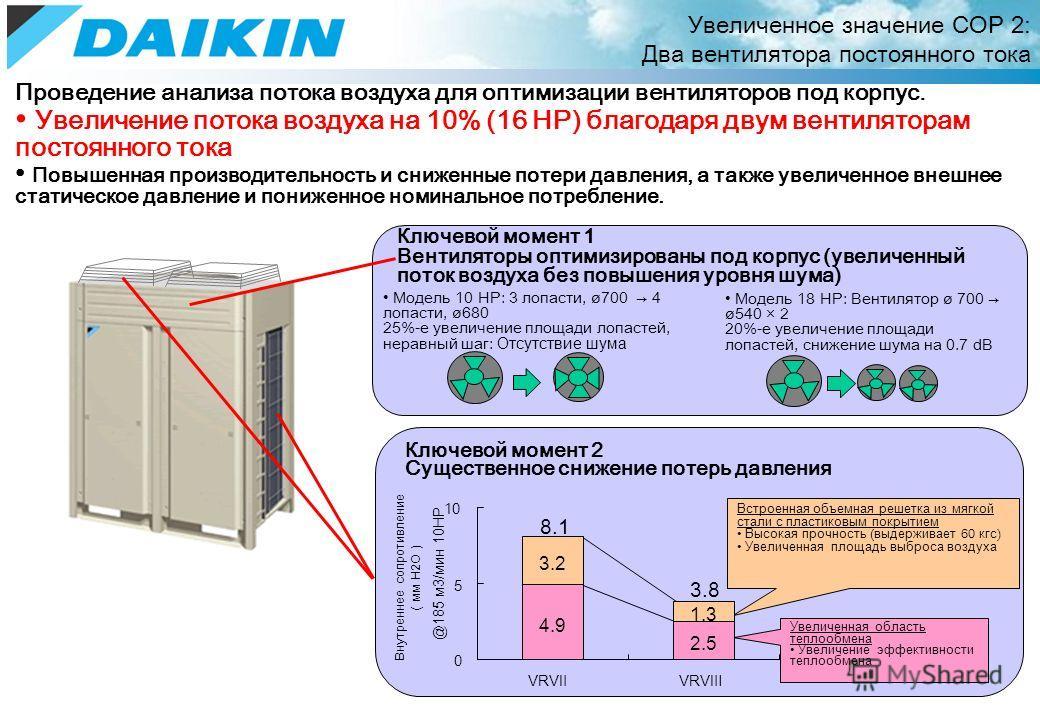 Проведение анализа потока воздуха для оптимизации вентиляторов под корпус. Увеличение потока воздуха на 10% (16 HP) благодаря двум вентиляторам постоянного тока Повышенная производительность и сниженные потери давления, а также увеличенное внешнее ст