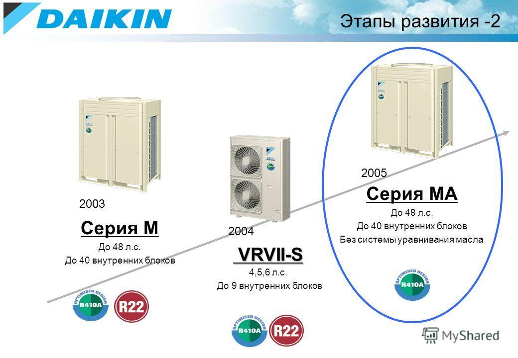 Этапы развития -2 2003 Серия M До 48 л.с. До 40 внутренних блоков 2004 VRVII-S VRVII-S 4,5,6 л.с. До 9 внутренних блоков 2005 Серия MA До 48 л.с. До 40 внутренних блоков Без системы уравнивания масла