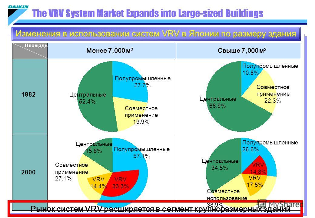 Менее 7,000 м 2 1982 The VRV System Market Expands into Large-sized Buildings 2000 Свыше 7,000 м 2 Площадь Центральные 52.4% Полупромышленные 27.7% Совместное применение 19.9% Центральные 66.9% Полупромышленные 10.8% Совместное применение 22.3% Центр