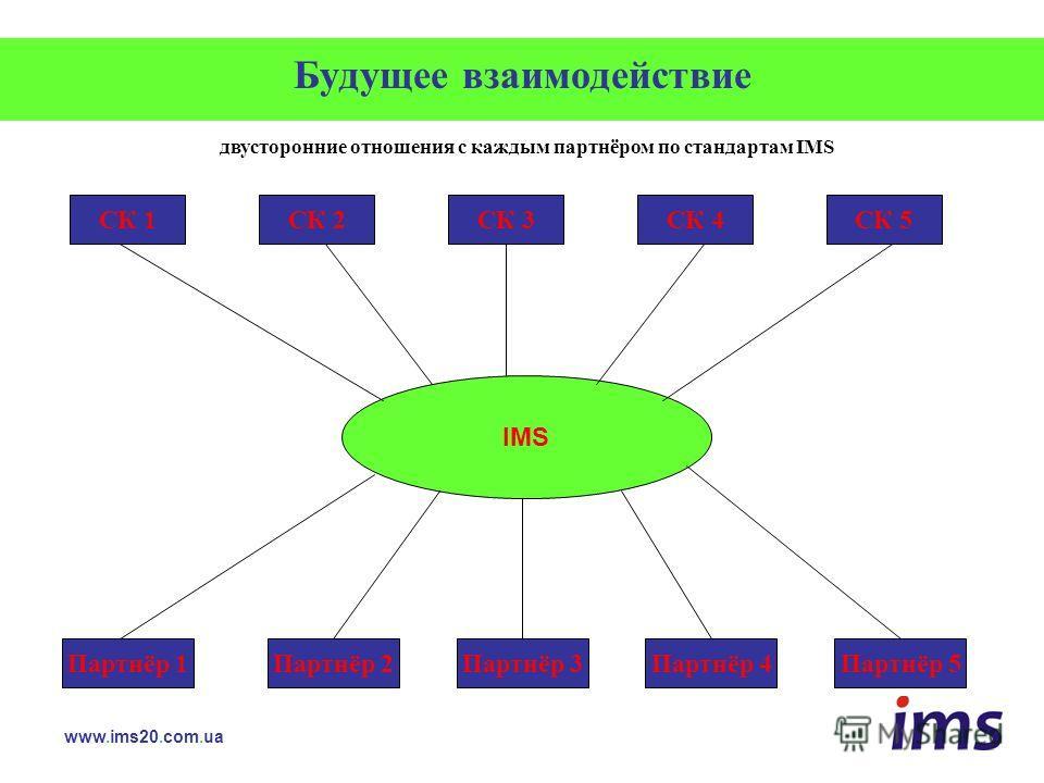 Будущее взаимодействие www.ims20.com.ua двусторонние отношения с каждым партнёром по стандартам IMS СК 1СК 2СК 3СК 4СК 5 Партнёр 1Партнёр 2Партнёр 3Партнёр 4Партнёр 5 IMS