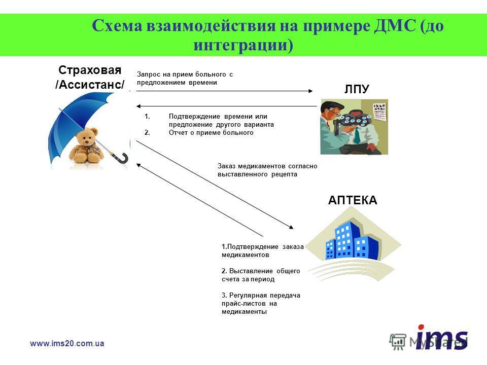 Схема взаимодействия на примере ДМС (до интеграции) АПТЕКА Запрос на прием больного с предложением времени 1.Подтверждение времени или предложение другого варианта 2.Отчет о приеме больного Заказ медикаментов согласно выставленного рецепта 1.Подтверж