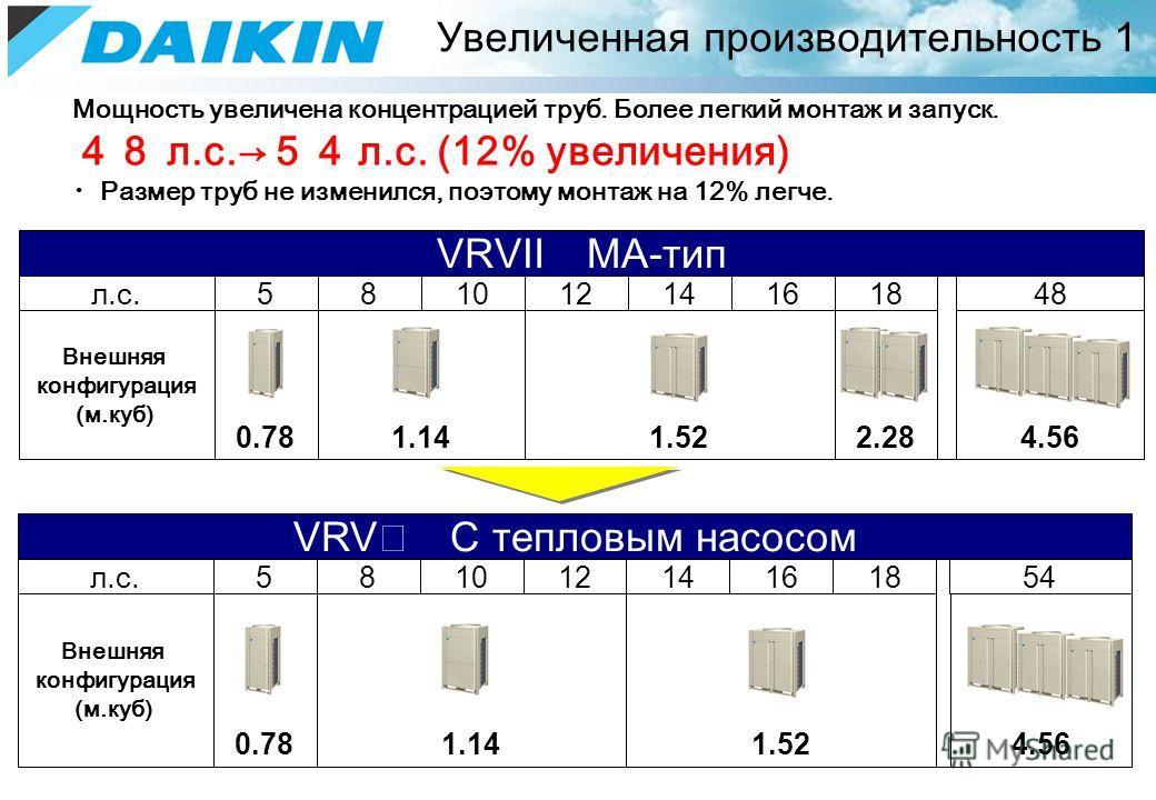 Мощность увеличена концентрацией труб. Более легкий монтаж и запуск. л.с. л.с. (12% увеличения) Размер труб не изменился, поэтому монтаж на 12% легче. Увеличенная производительность 1 ~ Внешняя конфигурация (м.куб) 1.141.522.28 VRV С тепловым насосом