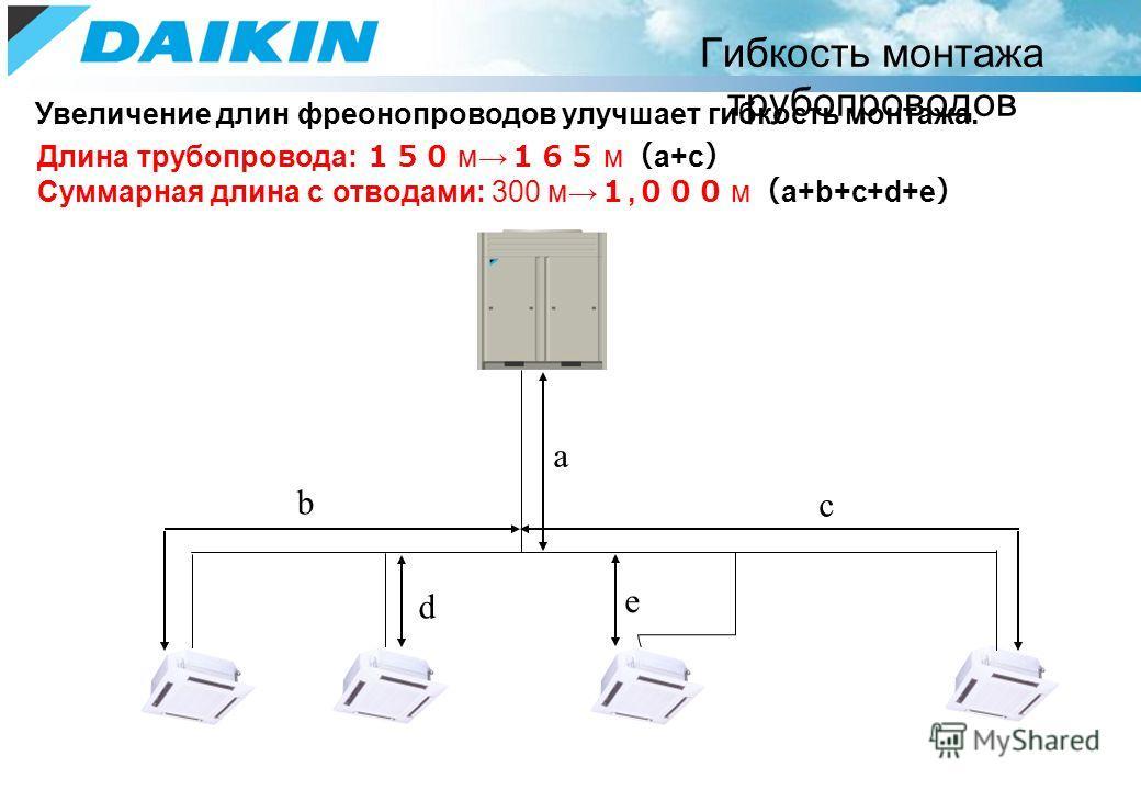 Гибкость монтажа трубопроводов Длина трубопровода: м м a+c Суммарная длина с отводами: 300 м, м a+b+c+d+e a b c d e Увеличение длин фреонопроводов улучшает гибкость монтажа.