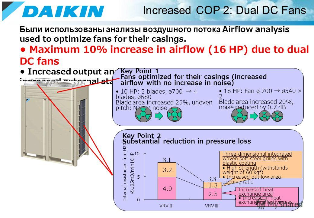 Были использованы анализы воздушного потока Airflow analysis used to optimize fans for their casings. Maximum 10% increase in airflow (16 HP) due to dual DC fans Increased output and reduced pressure loss together with increased external static press
