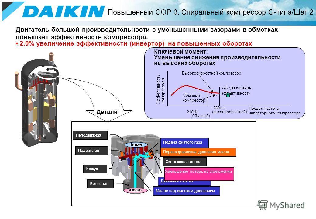 Двигатель большей производительности с уменьшенными зазорами в обмотках повышает эффективность компрессора. 2.0% увеличение эффективности (инвертор) на повышенных оборотах Повышенный COP 3: Спиральный компрессор G-типа/Шаг 2 Ключевой момент: Уменьшен
