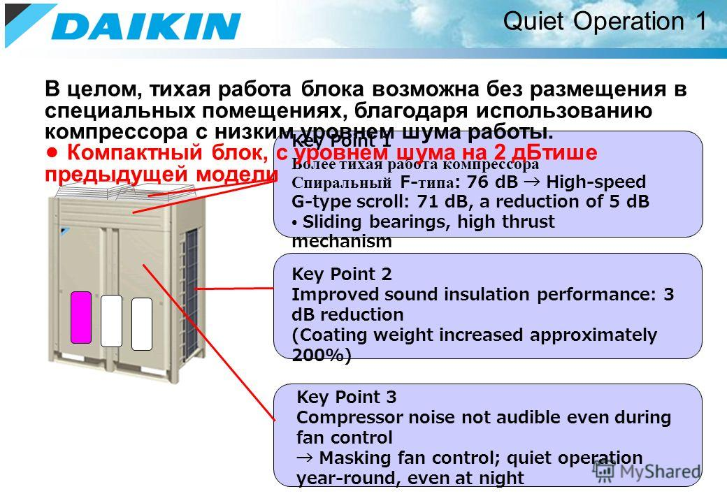 Quiet Operation 1 Key Point 1 Более тихая работа компрессора Спиральный F- типа : 76 dB High-speed G-type scroll: 71 dB, a reduction of 5 dB Sliding bearings, high thrust mechanism Key Point 2 Improved sound insulation performance: 3 dB reduction (Co
