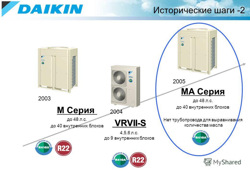 Исторические шаги -2 2003 M Серия до 48 л.с. до 40 внутренних блоков 2004 VRVII-S VRVII-S 4,5,6 л.с. до 9 внутренних блоков 2005 MA Серия до 48 л.с. до 40 внутренних блоков Нет трубопровода для выравнивания количества масла