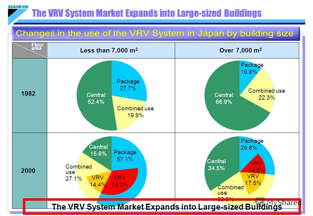 Less than 7,000 m 2 1982 The VRV System Market Expands into Large-sized Buildings 2000 Over 7,000 m 2 Floor area Central 52.4% Package 27.7% Combined use 19.9% Central 66.9% Package 10.8% Combined use 22.3% Central 15.8% Package 57.1% Combined use 27