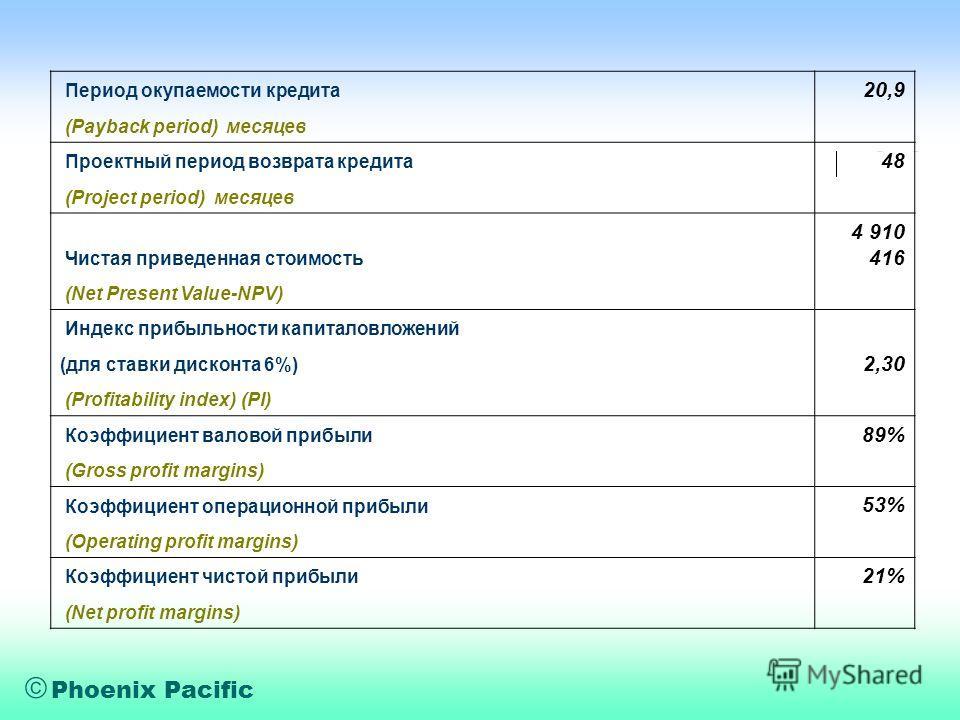 Phoenix Pacific Период окупаемости кредита 20,9 (Payback period) месяцев Проектный период возврата кредита 48 (Project period) месяцев Чистая приведенная стоимость 4 910 416 (Net Present Value-NPV) Индекс прибыльности капиталовложений (для ставки дис