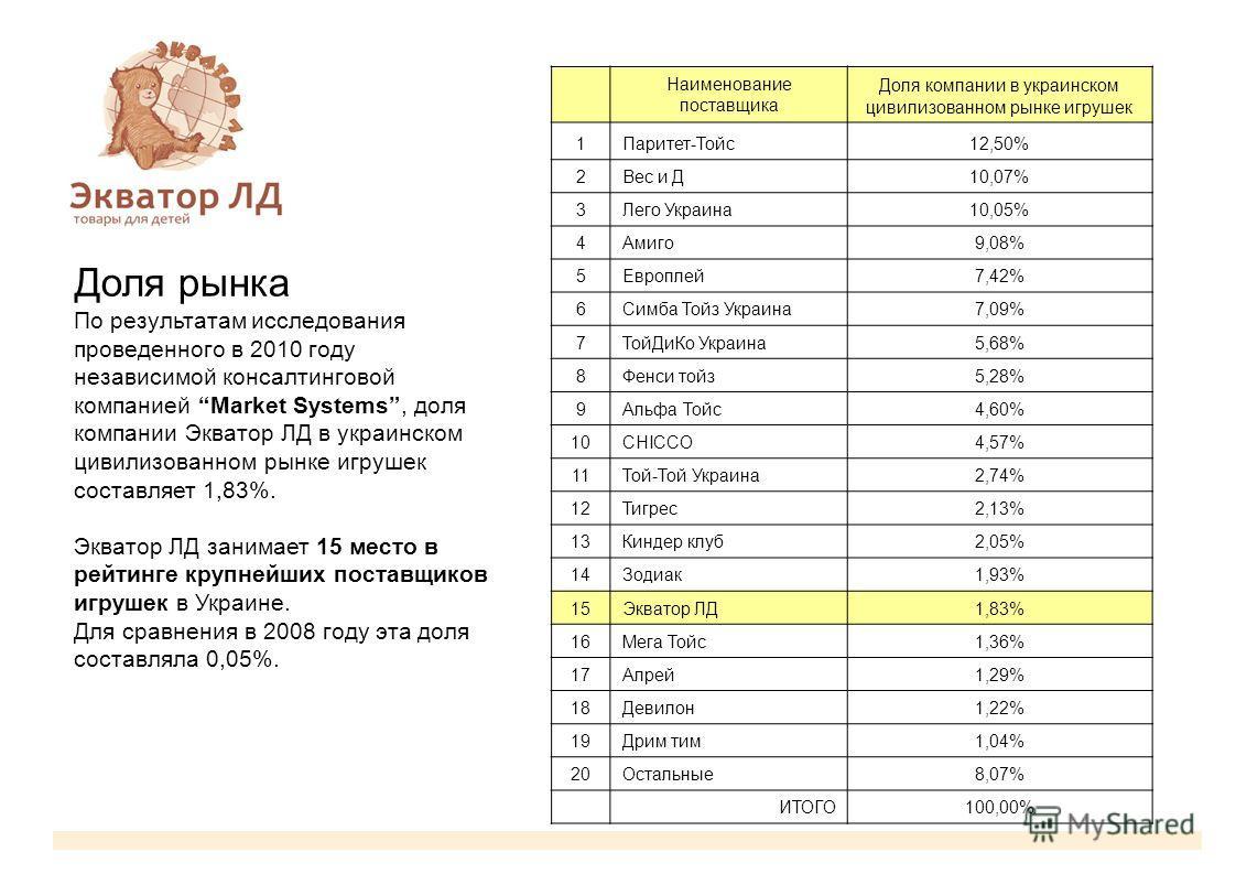Доля рынка По результатам исследования проведенного в 2010 году независимой консалтинговой компанией Market Systems, доля компании Экватор ЛД в украинском цивилизованном рынке игрушек составляет 1,83%. Экватор ЛД занимает 15 место в рейтинге крупнейш