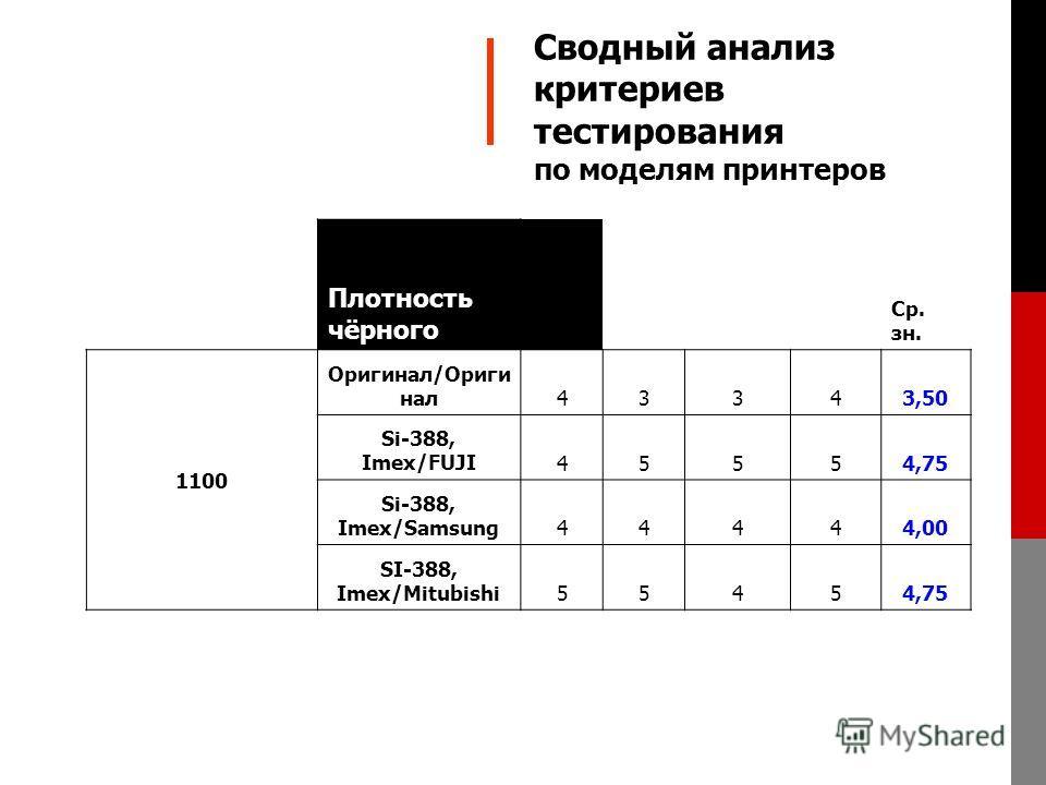 Плотность чёрного Ср. зн. 1100 Оригинал/Ориги нал43343,50 Si-388, Imex/FUJI45554,75 Si-388, Imex/Samsung44444,00 SI-388, Imex/Mitubishi55454,75 Сводный анализ критериев тестирования по моделям принтеров