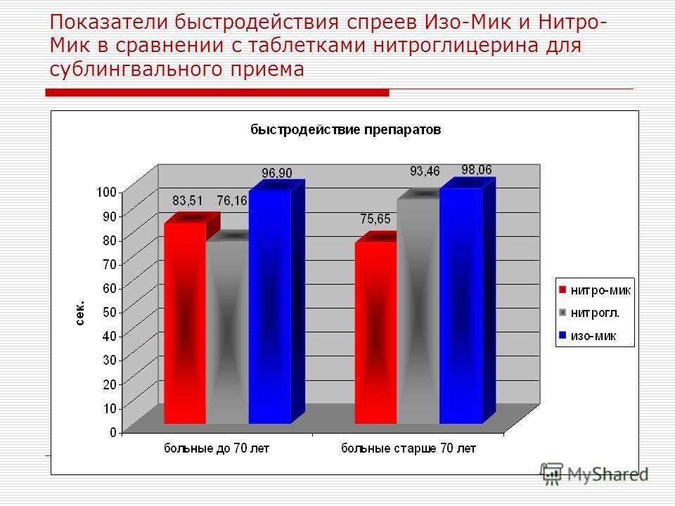 Показатели быстродействия спреев Изо-Мик и Нитро- Мик в сравнении с таблетками нитроглицерина для сублингвального приема