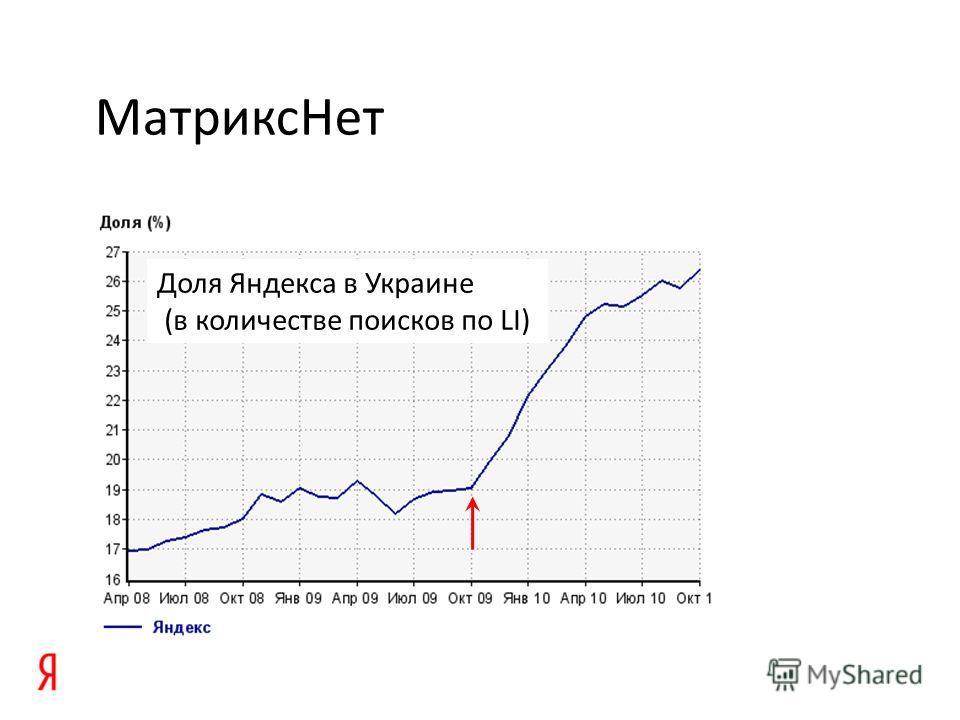 МатриксНет Доля Яндекса в Украине (в количестве поисков по LI)