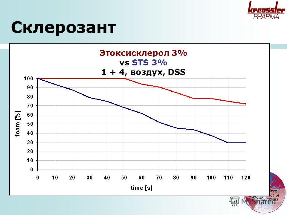 Этоксисклерол 3% vs STS 3% 1 + 4, воздух, DSS Склерозант