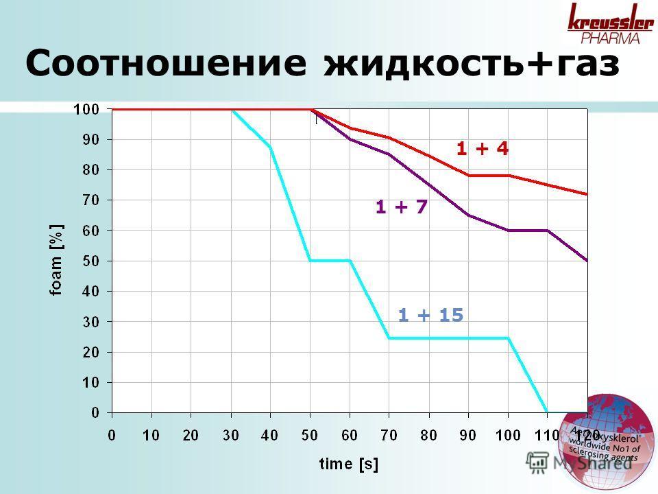 Соотношение жидкость+газ 1 + 4 1 + 7 1 + 15