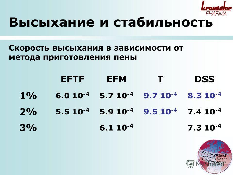 Высыхание и стабильность EFTFEFMTDSS 1% 6.0 10 -4 5.7 10 -4 9.7 10 -4 8.3 10 -4 2% 5.5 10 -4 5.9 10 -4 9.5 10 -4 7.4 10 -4 3% 6.1 10 -4 7.3 10 -4 Скорость высыхания в зависимости от метода приготовления пены