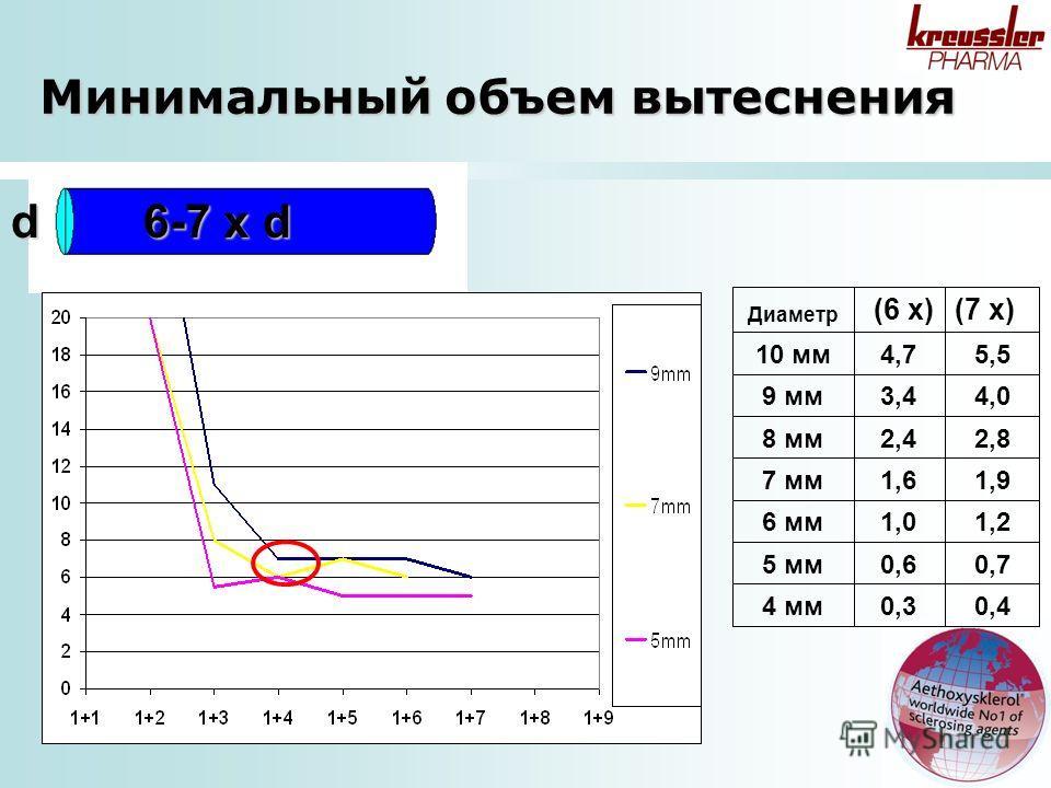d 6-7 x d 0,40,34 мм 0,70,65 мм 1,21,06 мм 1,91,67 мм 2,82,48 мм 4,03,49 мм 5,54,710 мм (7 x)(6 x) Диаметр Минимальный объем вытеснения
