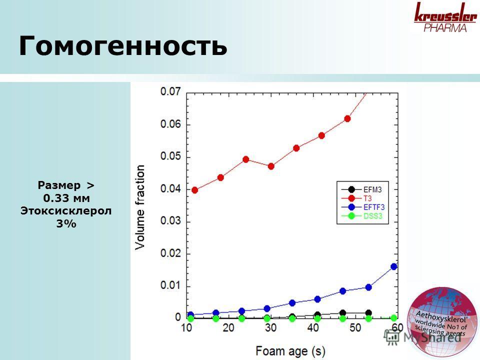 Гомогенность Размер > 0.33 мм Этоксисклерол 3%