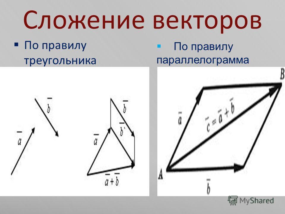 Сложение векторов По правилу треугольника По правилу параллелограмма