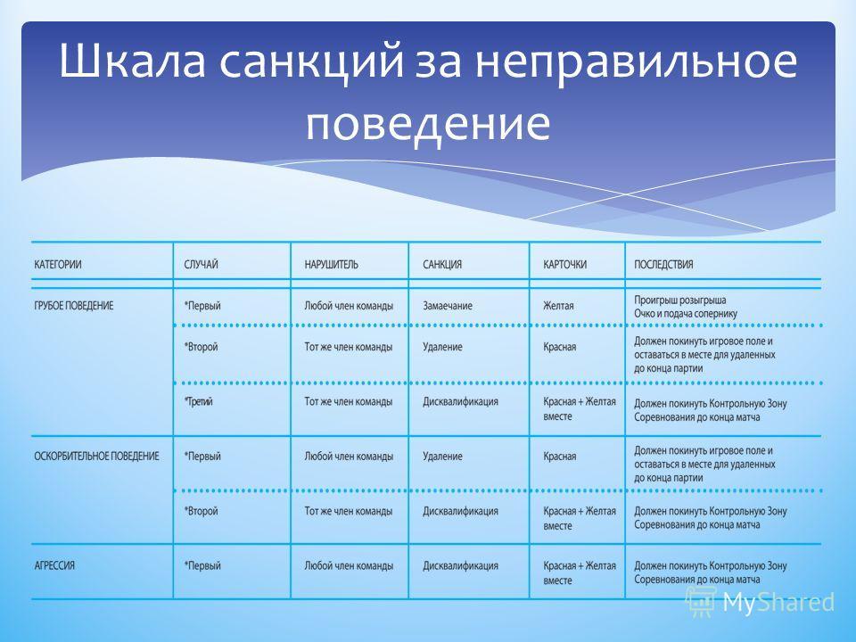 Шкала санкций за неправильное поведение