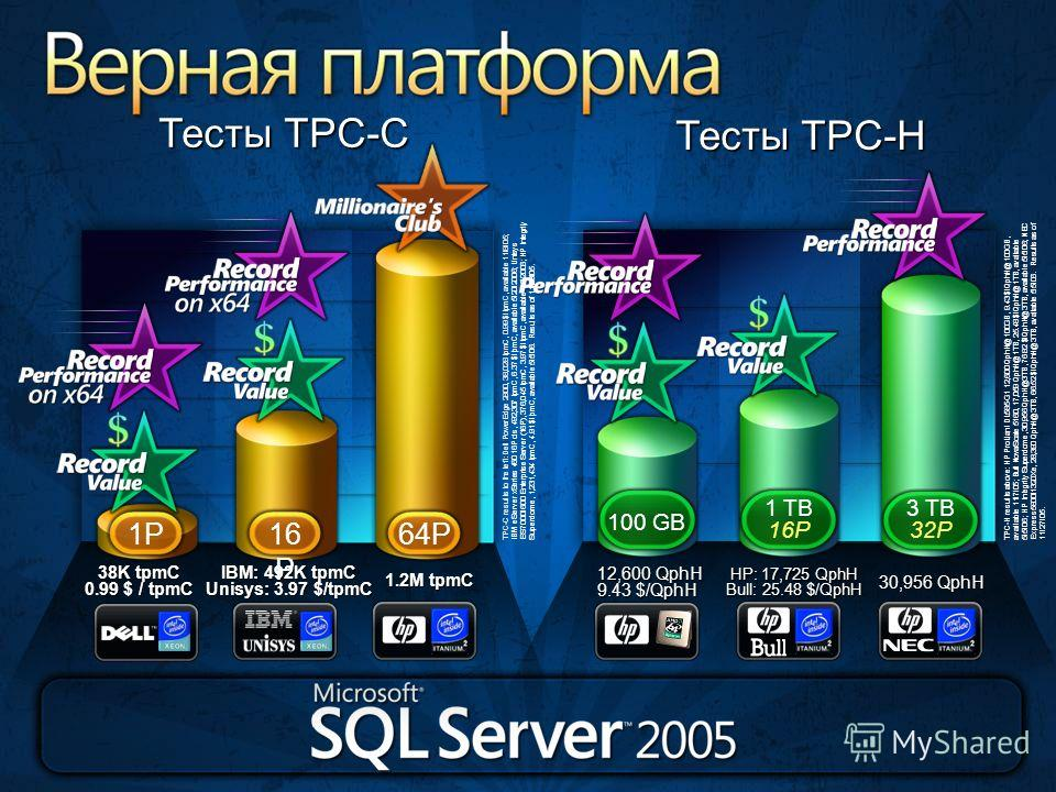 Верная платформа TPC-H results above: HP ProLiant DL585-G1 12,600 QphH@100GB, 9.43 $/QphH@100GB, available 11/7/05; Bull NovaScale 5160, 17,059 QphH@1TB, 25.48 $/QphH@1TB, available 5/5/06; HP Integrity Superdome, 30,956 QphH@3TB, 76.82 $/QphH@3TB, a