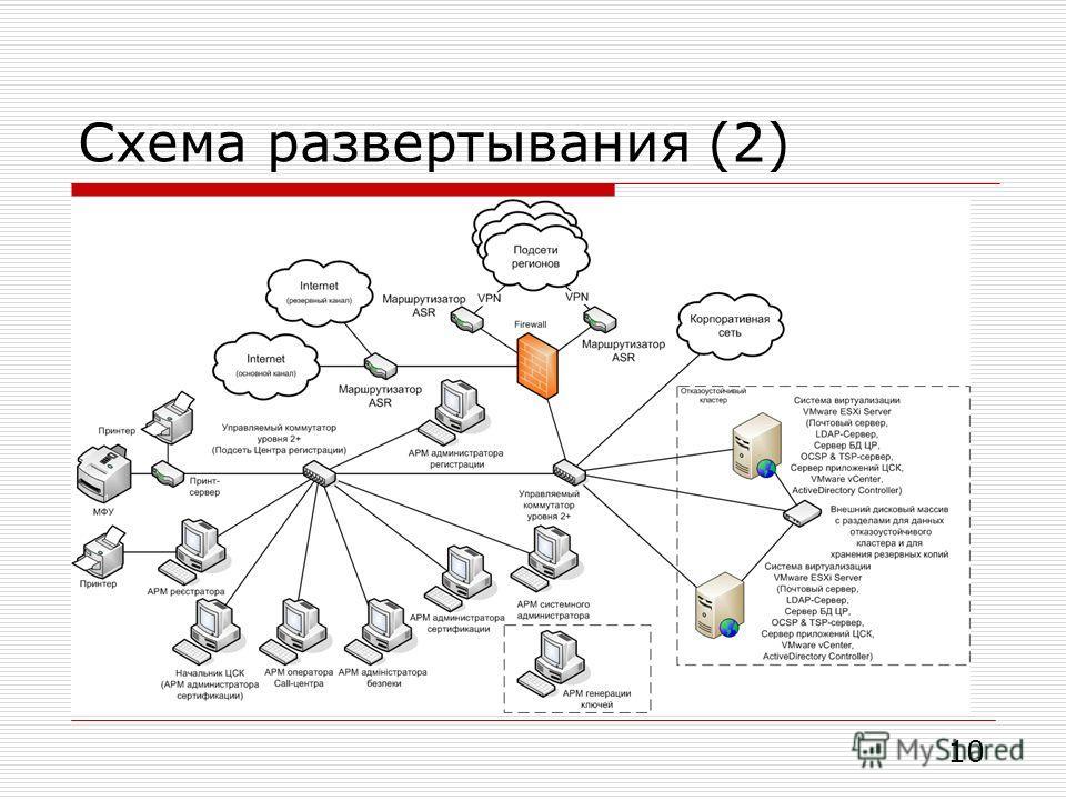 Схема развертывания (2) 10