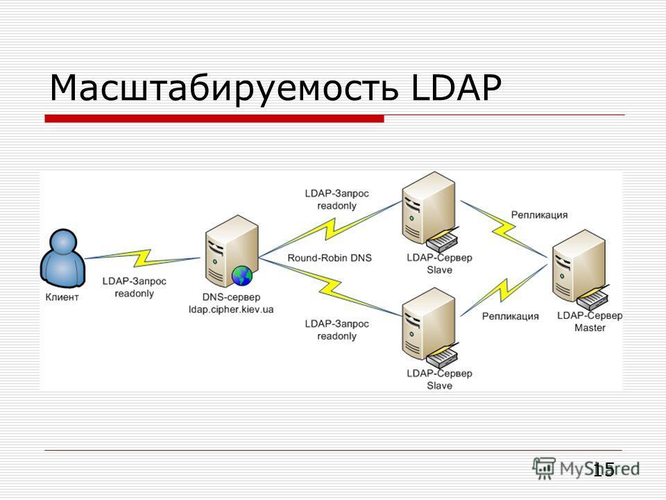 Масштабируемость LDAP 15
