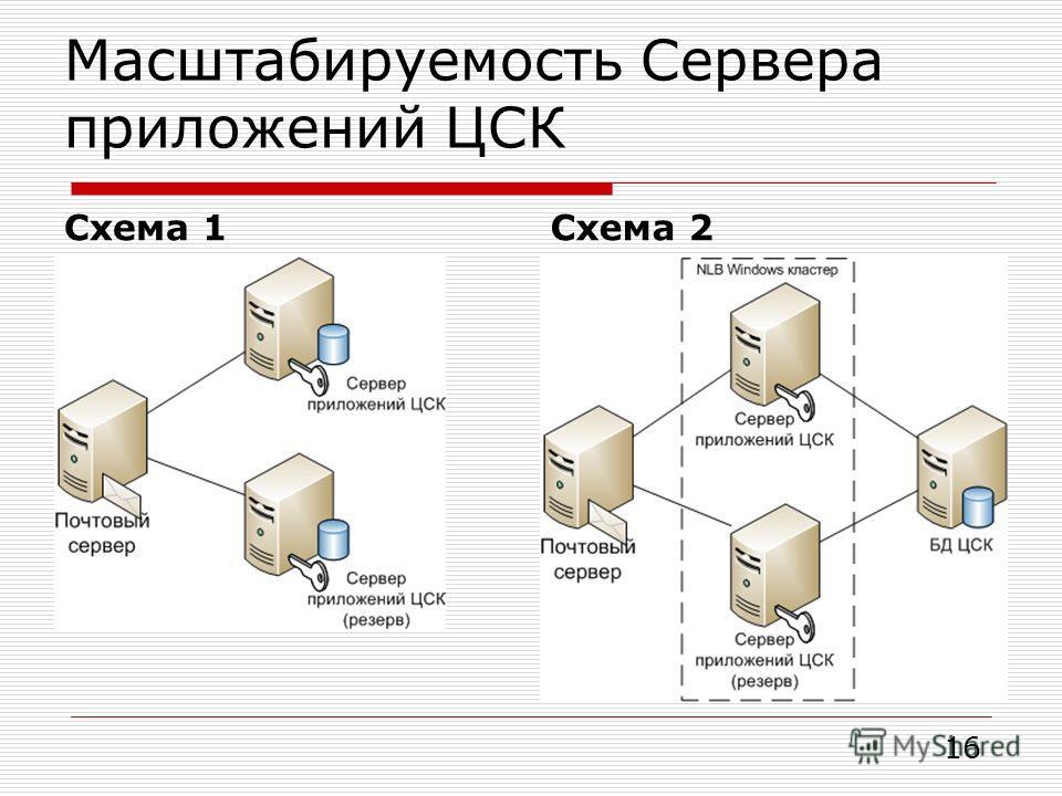 Масштабируемость Сервера приложений ЦСК Схема 1Схема 2 16