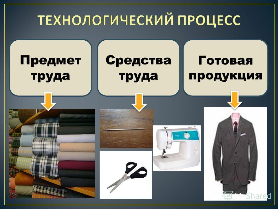 Предмет труда Средства труда Готовая продукция