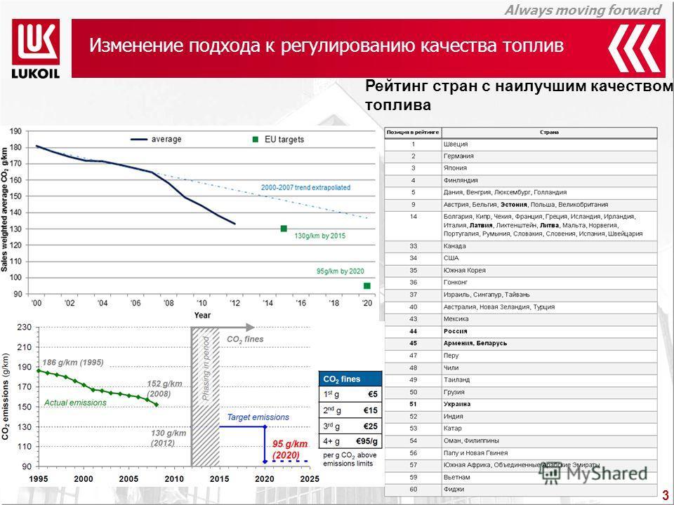 Always moving forward Изменение подхода к регулированию качества топлив 3 Рейтинг стран с наилучшим качеством топлива