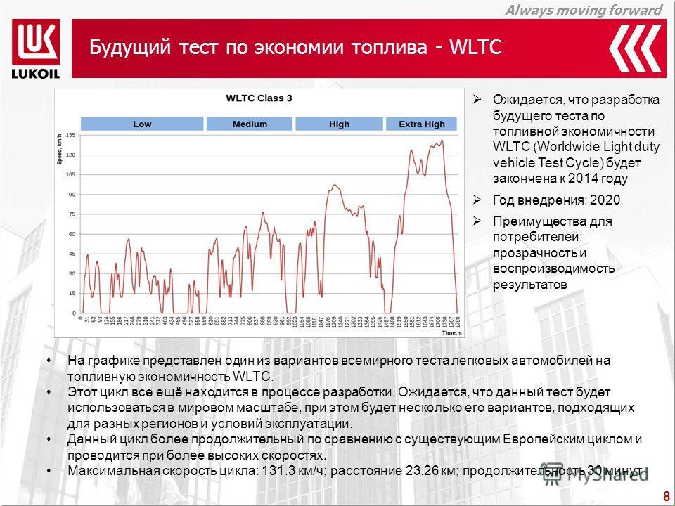Always moving forward Будущий тест по экономии топлива - WLTC Ожидается, что разработка будущего теста по топливной экономичности WLTC (Worldwide Light duty vehicle Test Cycle) будет закончена к 2014 году Год внедрения: 2020 Преимущества для потребит
