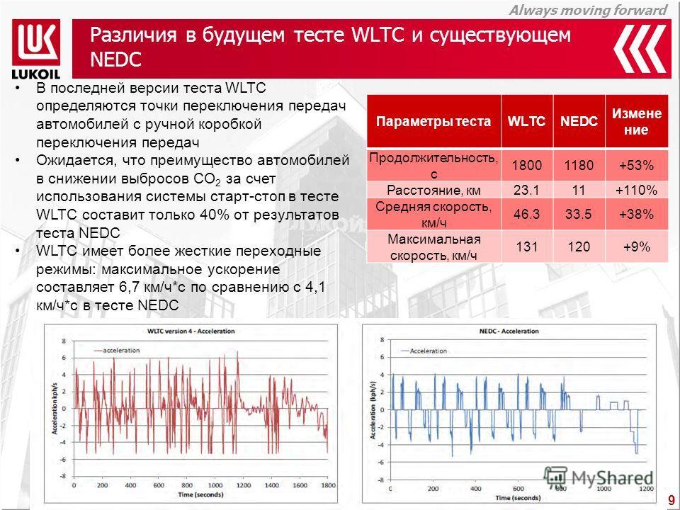 Always moving forward Различия в будущем тесте WLTC и существующем NEDC Параметры тестаWLTCNEDC Измене ние Продолжительность, с 18001180+53% Расстояние, км23.111+110% Средняя скорость, км/ч 46.333.5+38% Максимальная скорость, км/ч 131120+9% В последн
