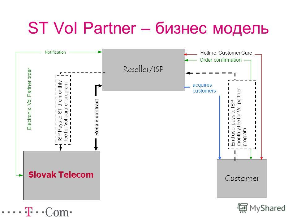 ST VoI Partner – бизнес модель Customer Reseller/ISP Slovak Telecom Resale contract acquires customers Hotline, Customer Care Order confirmation ISP Pays to ST the monthly fee for VoI partner program End user pays to ISP monthly fee for Voi partner p