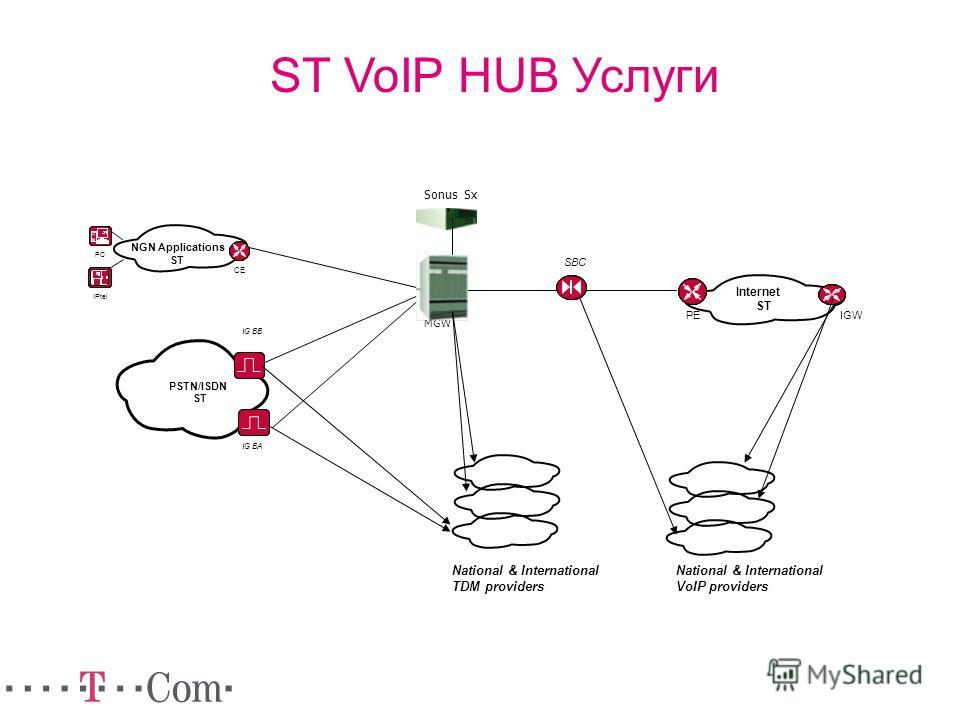MGW Sonus Sx PSTN/ISDN ST IG BB IG BA PE Internet ST NGN Applications ST PC IPtel CE IGW National & International VoIP providers SBC National & International TDM providers ST VoIP HUB Услуги