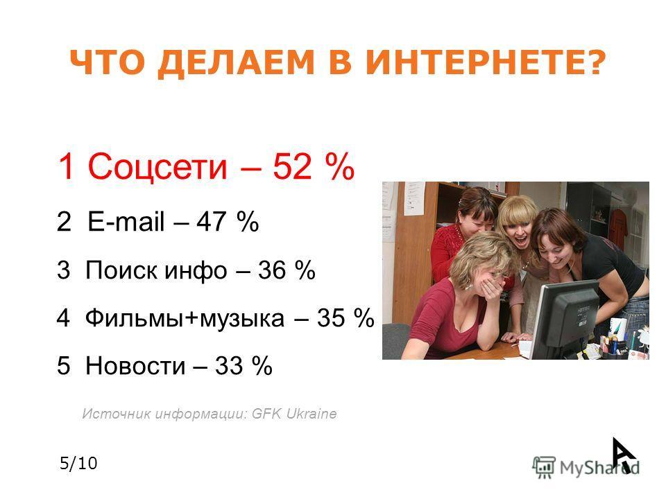 ЧТО ДЕЛАЕМ В ИНТЕРНЕТЕ? 1 Соцсети – 52 % 2 E-mail – 47 % 3 Поиск инфо – 36 % 4 Фильмы+музыка – 35 % 5 Новости – 33 % Источник информации: GFK Ukraine 5/10