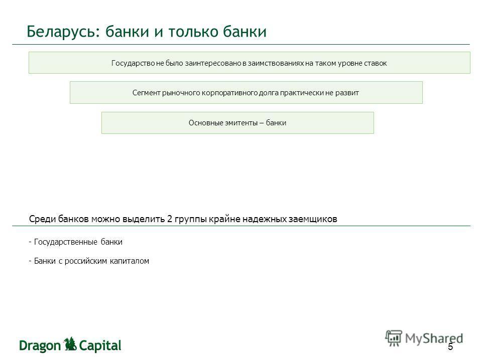 Беларусь: банки и только банки 5 - Государственные банки - Банки с российским капиталом Государство не было заинтересовано в заимствованиях на таком уровне ставок Сегмент рыночного корпоративного долга практически не развит Основные эмитенты – банки